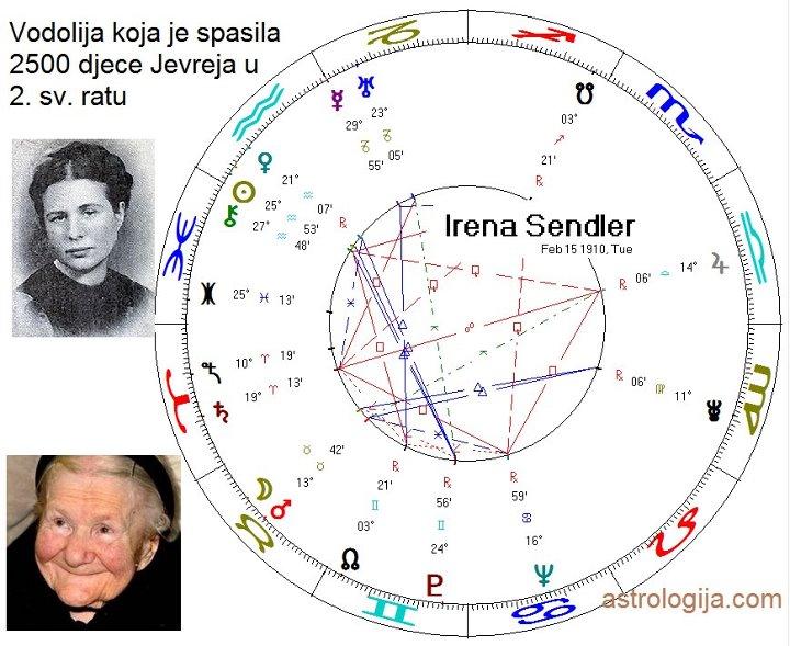 chart irena